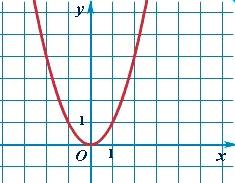 График квадратичной функции - простая парабола