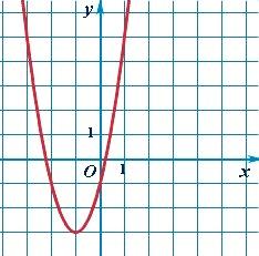 График квадратичной функции - парабола