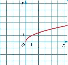 График функции корень из х