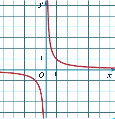 График обратной пропорциональности - гипербола