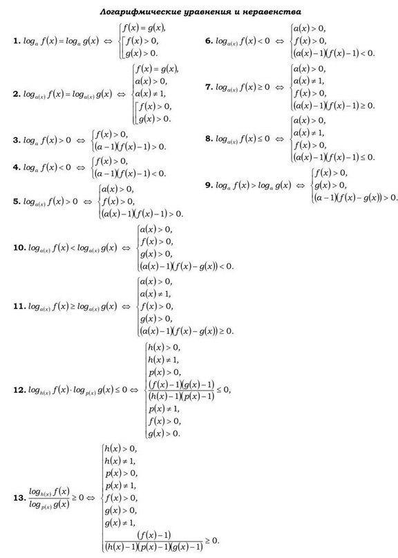 Логарифмические уравнения и неравенства.