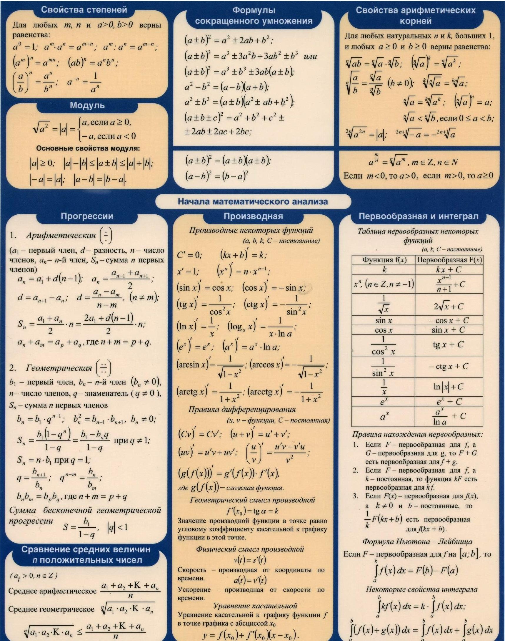 Класс 7 алгебре формул всех шпаргалка по