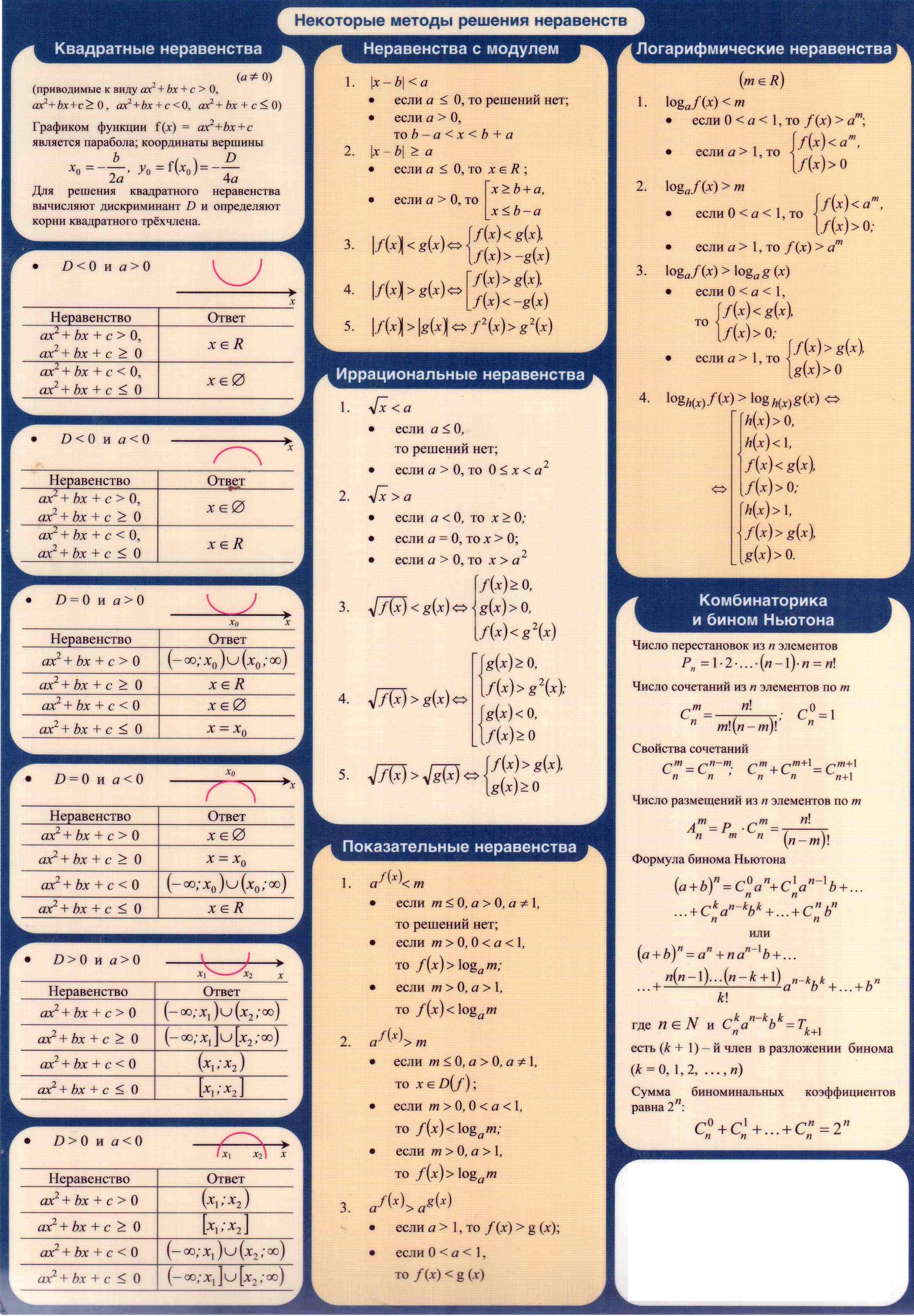 Шпаргалки Алгебре