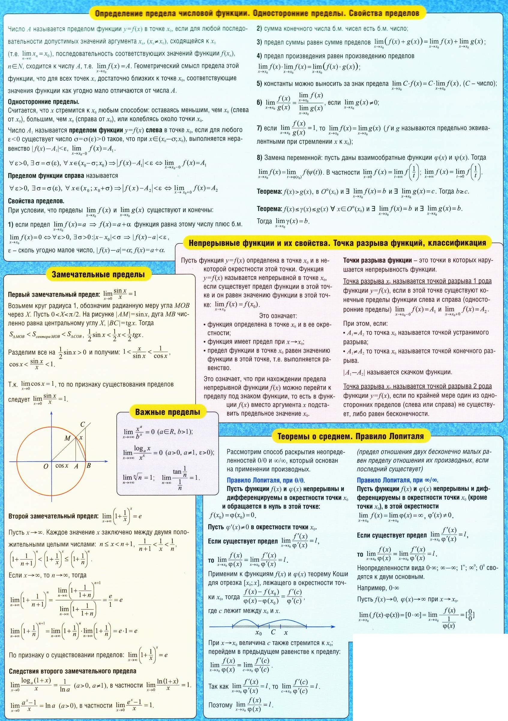 Определение предела числовой функции. Односторонние пределы. Свойства пределов. Непрерывные функции и их свойства. Точки разрыва и их классификации. Замечательные пределы. Важные пределы. Теоремы о среднем. Правило Лопиталя.