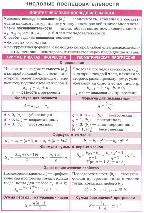Числовые последовательности, члены, способы задания. Арифметическая и геометрическая прогрессии. Формулы для разности и знаменателя, формулы n-ного члена. Формулы суммы n первых членов. Характеристические свойства.