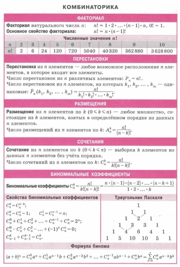 Комбинаторика. Факториал. Перестановки. Размещения. Сочетания. Биноминальные коэффициенты. Треугольник Паскаля. Свойства биноминальных коэффициентов. Формула бинома