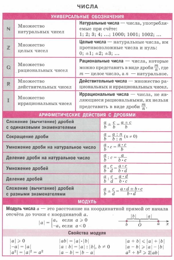 Натуральные, целые, рациональные, действительные, иррациональные. Арифметические действия с дробями (сложение, сокращение, умножение). Модуль числа. Свойства модуля.