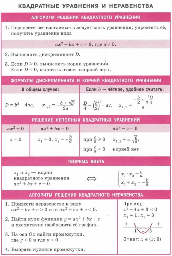 Квадратные уравнения и неравенства. Алгоритмы решения квадратного уравнения и неравенства. Формулы дискриминанта и корней квадратного уравнения. Теорема Виета