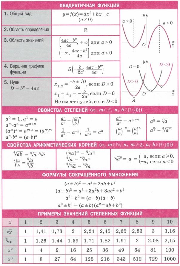 Квадратичная функция. Область определения / значений. Вершина графика функции. Нули. Свойства степеней. Св-ва арифметических корней.  Формулы сокращенного умножения.