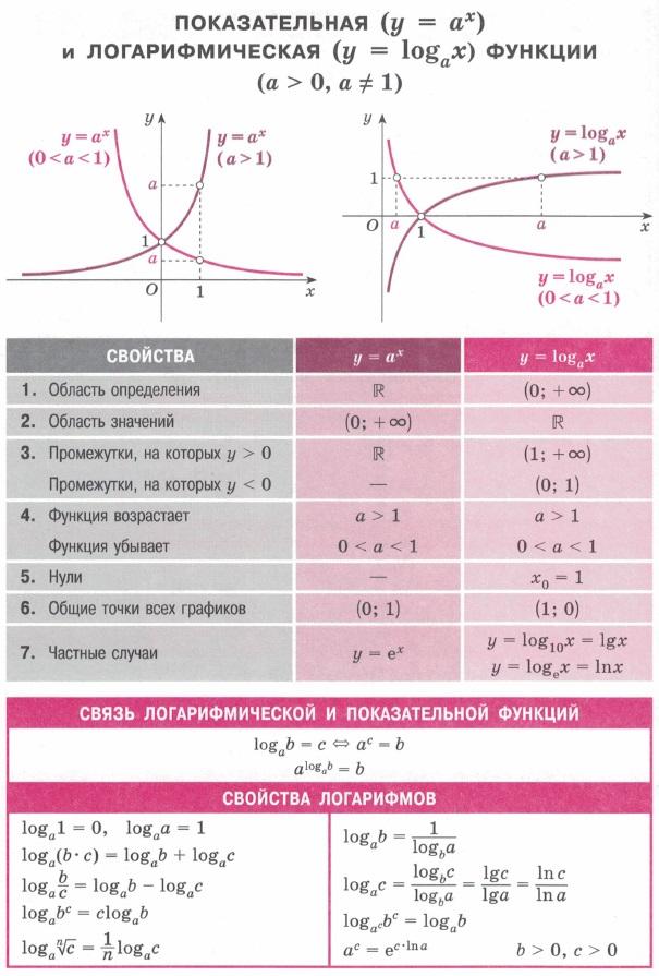 Показательная и логарифмическая функция. Область определения / значений. Промежутки знакопостоянства, монотонности, нули. Связь логарифмической и показательной функции. Свойства логарифмов.
