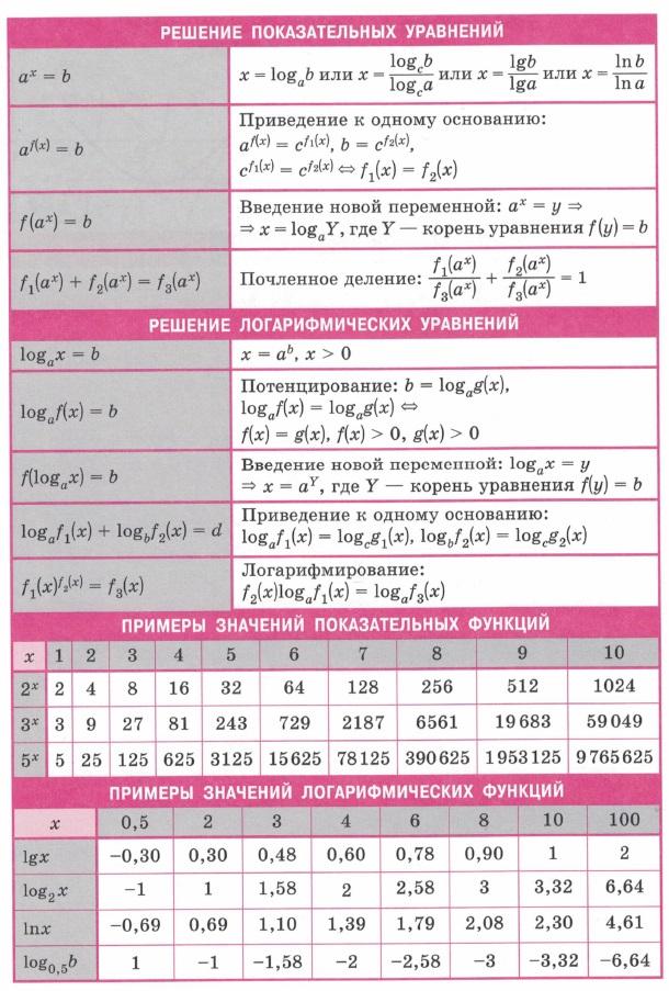 Решение показательных уравнений. Решение логарифмических уравнений. Примеры значений логарифмических и показательных функций.