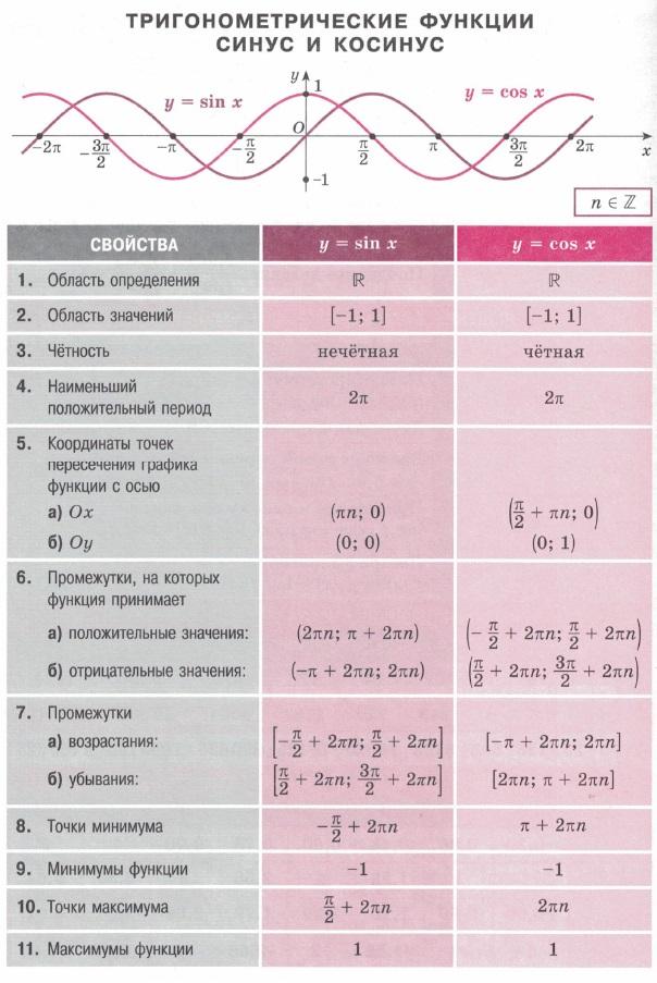 Тригонометрический функции синус и косинус. Область определения / значений. Промежутки знакопостоянства, монотонности, нули. Точки минимума и максимума. Четность, периоды.