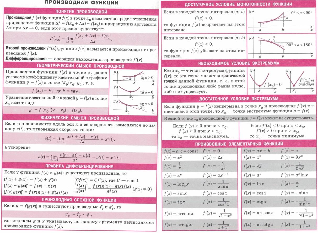 Производная функции. Определение, вторая производная, дифференцирование, геометрический и физический смысл производной, правила дифференцирования, производная сложной функции, достаточное условие монотонности функции, необходимое и достаточное условия экстремума, производные элементарных функций.