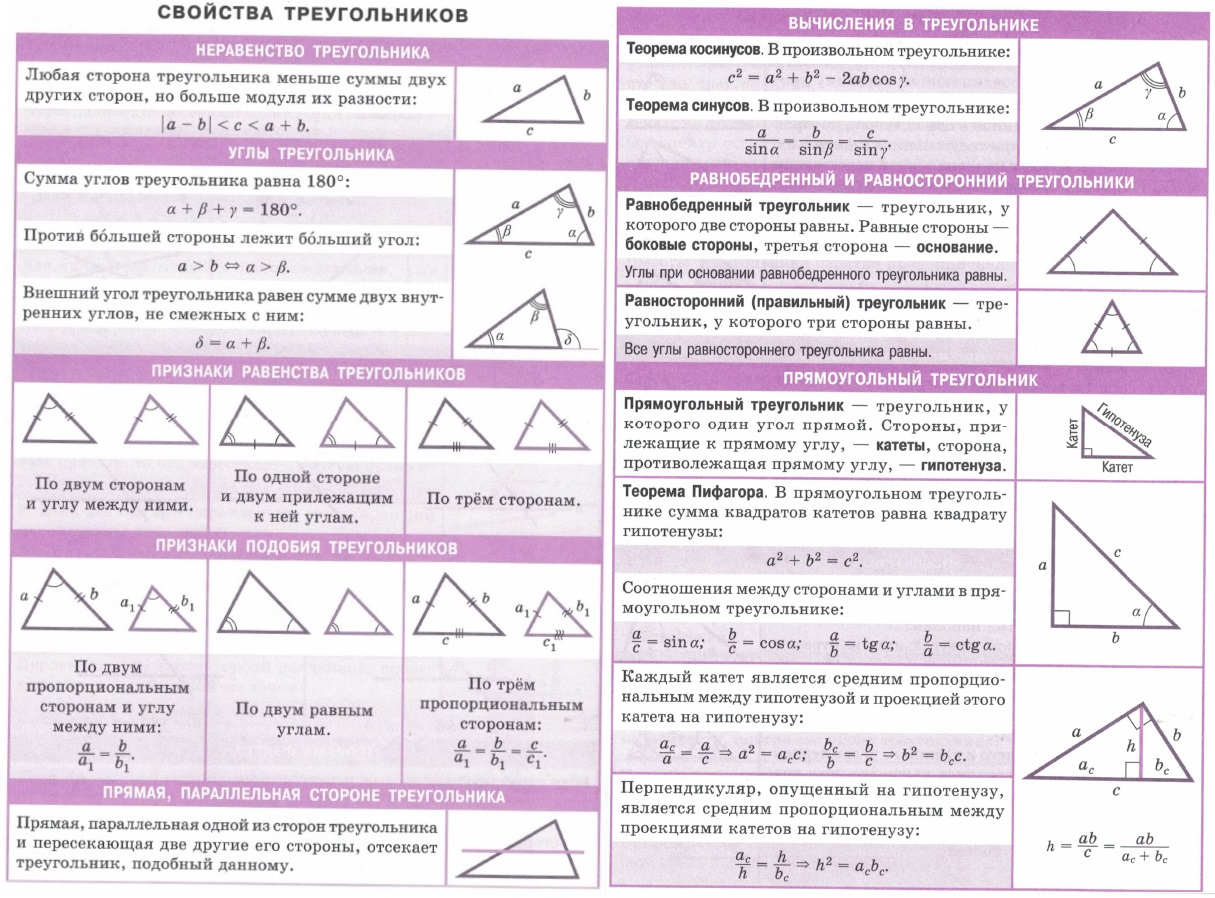 Свойства треугольников. Неравенство треугольника. Углы треугольника. Признаки равенства и подобия треугольников, прямая параллельная стороне. Вычисления в треугольнике - теорема косинусов, теорема синусов. Равнобедренный, равносторонний и прямоугольный треугольники. Теорема Пифагора. Катеты, гипотенуза - соотношения между сторонами (sin, cos, tg, ctg).
