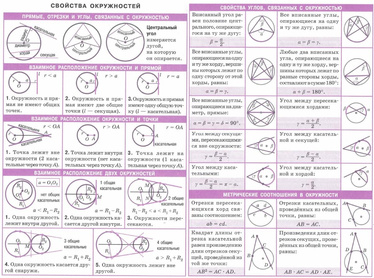 Свойства окружностей. Прямые, отрезки и углы, связанные с окружностью. Взаимное расположение окружности и прямой, окружности и точки, двух окружностей. Свойства углов, связанных с окружностью. Метрические соотношения в окружности.