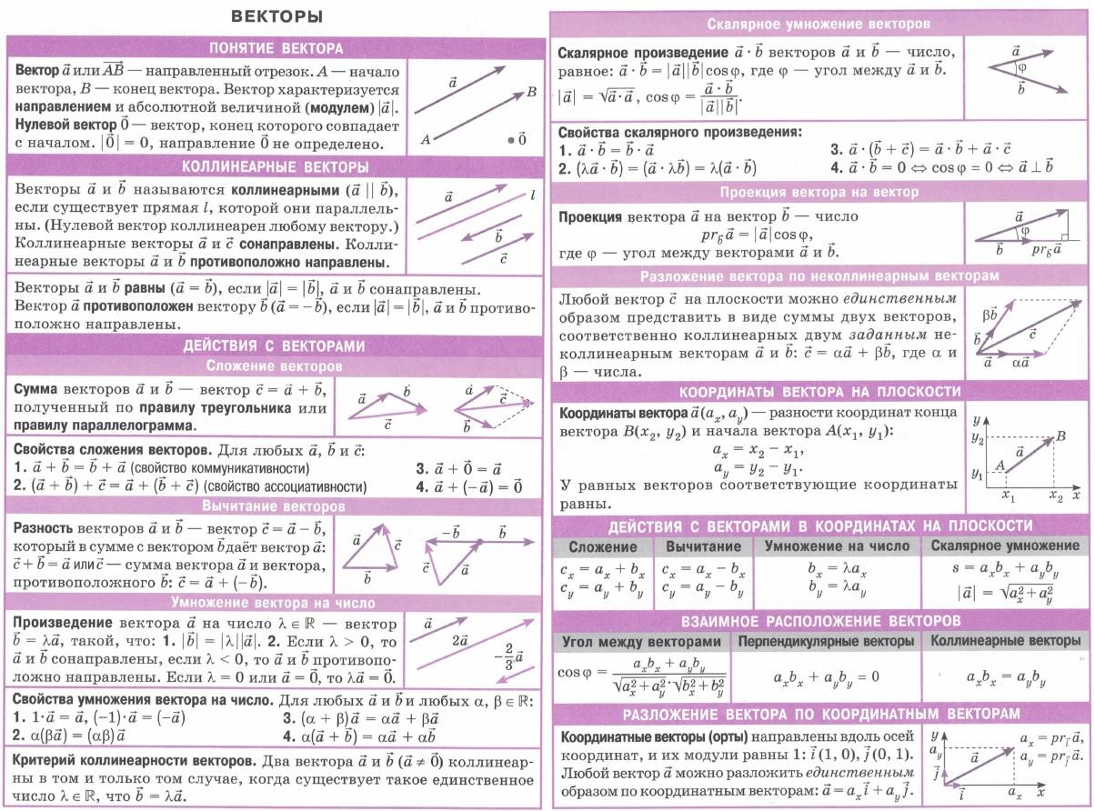 Понятие вектора. Коллинеарные векторы. Действия с векторами и их свойства - сложение и вычитание векторов, умножение вектора на число, критерий коллинеарности. Скалярное умножение (произведение) векторов. Проекция вектора на вектор. Разложение векторов по неколлинеарным векторам. Координаты вектора на плоскости. Действия с векторами в координатах на плоскости. Взаимное расположение векторов. Разложение вектора по координатным векторам.