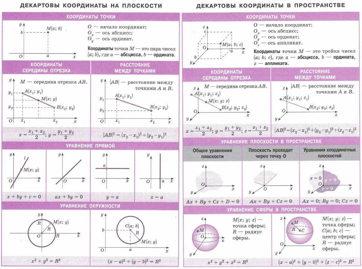 Декартовы координаты на плоскости и в пространстве. Координаты точки. Координаты середины отрезка. Расстояние между точками. Уравнение прямой, уравнение плоскости. Уравнение окружности. Уравнение сферы.