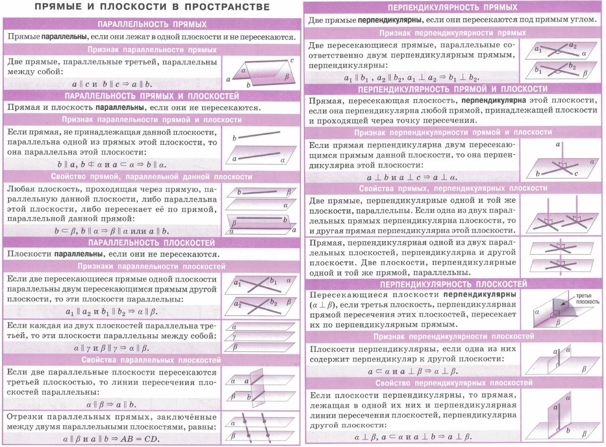 Прямые и плоскости в пространстве. Параллельность и перпендикулярность прямых и плоскостей. Признаки параллельности прямых и  плоскостей.  Признаки и свойства прямых перпендикулярных плоскости и перпендикулярных плоскостей.