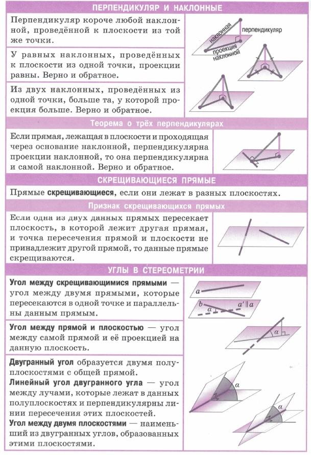 Перпендикуляр и наклонные. Проекция наклонной, теорема о трех перпендикулярах. Определения и признаки скрещивающихся прямых. Углы в стереометрии (плоские углы в стереометрии)