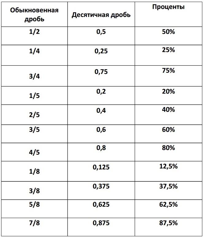 Основные дроби и проценты. Дробь / десятичная дробь / процент.