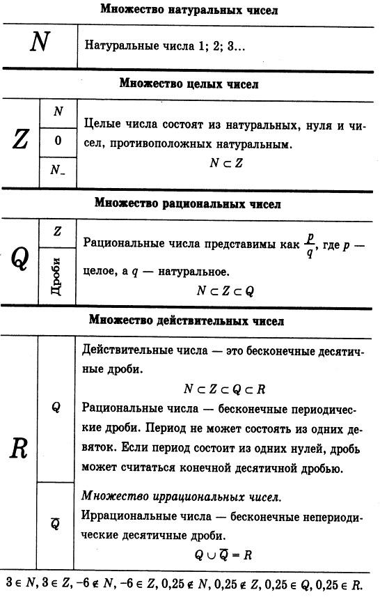 Действительные (= вещественные) числа R: натуральные числа - множество N, целые числа - множество Z, рациональные числа - множество Q, иррациональные числа - множество R. Понятия и обозначения