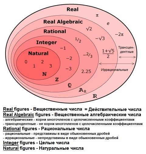 Английский: Действительные (= вещественные) числа R: натуральные числа - множество N, целые числа - множество Z, рациональные числа - множество Q, иррациональные числа - множество R. Понятия и обозначения.