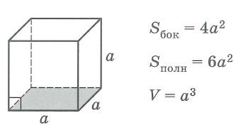 Площадь поверхности и объем куба.