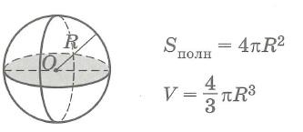 Площадь поверхности и объем шара