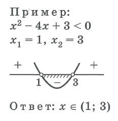 Квадратные уравнения и неравенства. Алгоритм решения квадратного неравенства