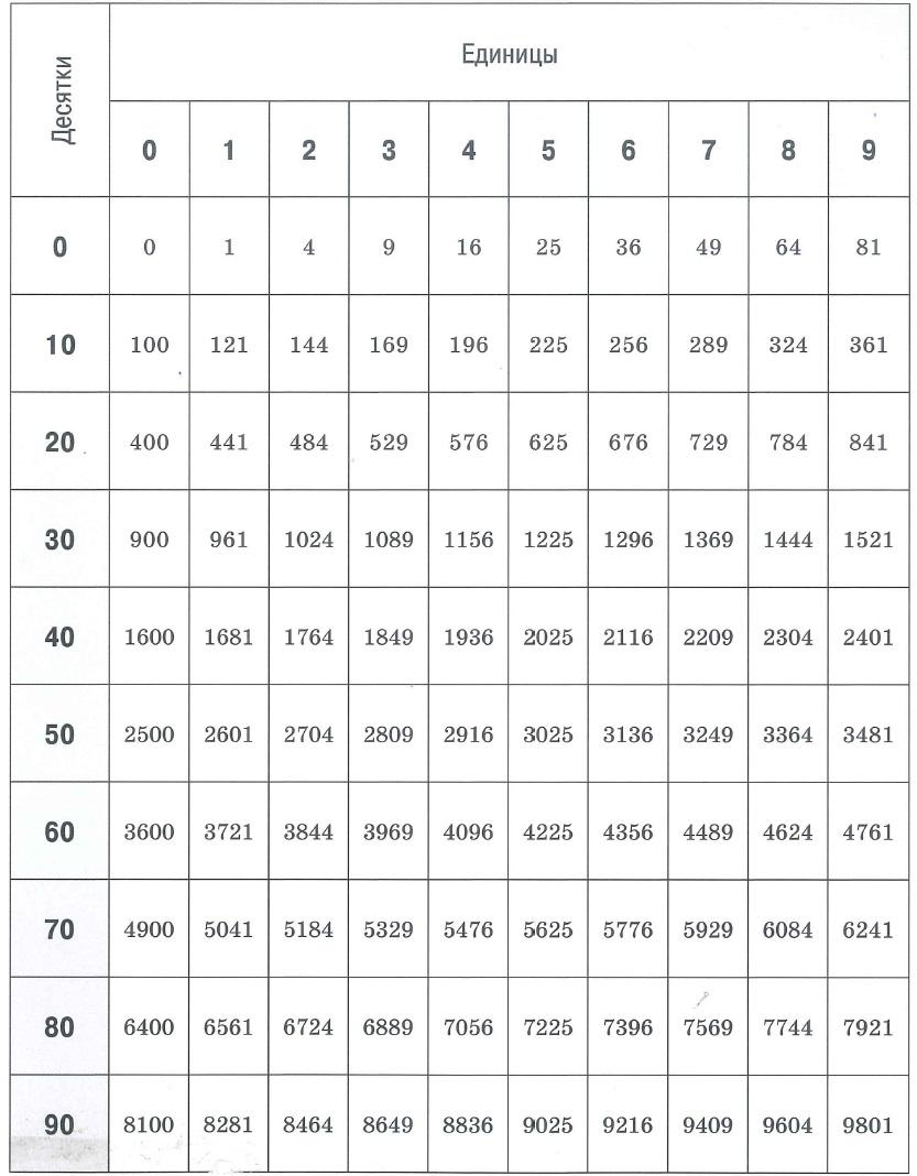 Таблица квадратов. Квадратные уравнения и неравенства.
