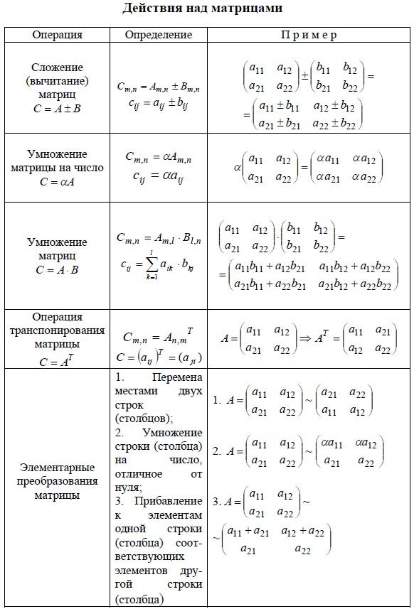Сложение и вычитание матриц, умножение матрицы на число, умножение матриц, операция транспонирования матрицы, элементарные преобразования матрицы