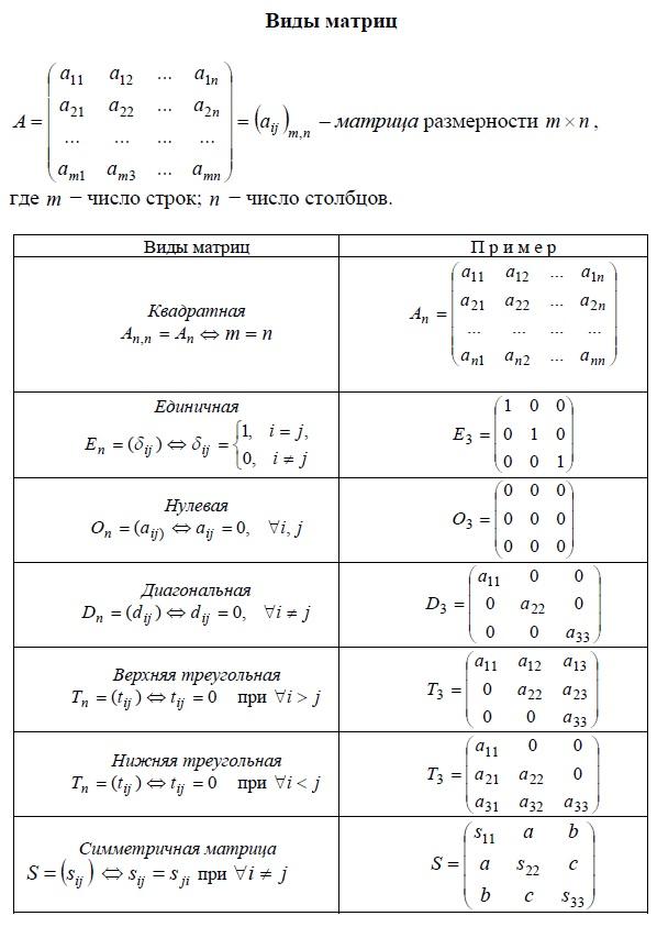 Виды матриц и примеры. Квадратная матрица, Единичная матрица, Нулевая матрица, Диагональная матрица, Верхняя треугольная матрица, Нижняя треугольная матрица, Симметричная матрица.
