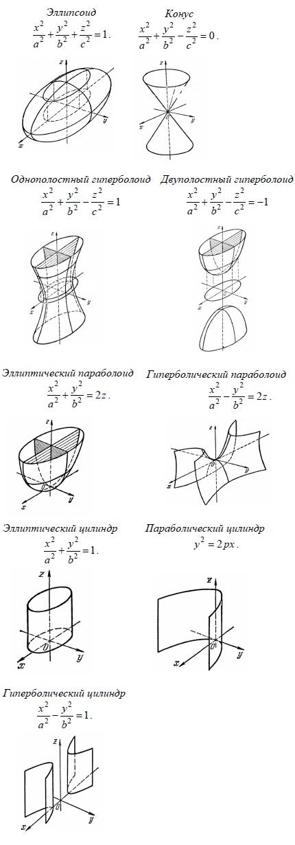 Элементарные поверхности второго порядка. Канонические уравнения. Эллипсоид, Сфера, Гиперболоид, Однополостный гиперболоид,Двухполостный гиперболоид, Квадратичный конус, Эллиптический гиперболоид, Эллиптический цилиндр, Цилиндр, Гиперболический цилиндр, Параллельные плоскости