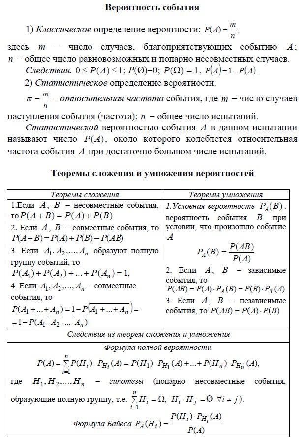 Вероятность событий - классическое и статистическое определение. Теоремы сложения и умножения вероятностей, условная вероятность, формула полной вероятности, формула Байеса.