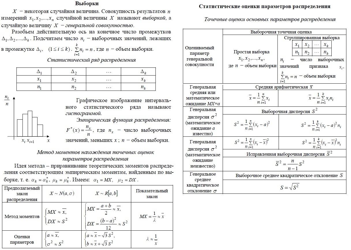 Выборки. Генеральная совокупность. Статистический ряд распределения.  Гистограмма. Эмпирическая функция распределения. Статистические оценки параметров распределения. Точечные оценки основных параметров распределения. Метод моментов нахождения точечных оценок параметров распределения.