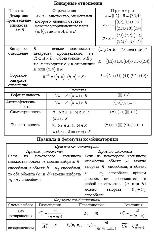 Декартово произведение множеств. Бинарные отношения.  Свойства бинарных отношений. Правила и формулы комбинаторики. Размещения, перестановки, сочетания. Бинарное отношение, обратное бинарное отношение,  - Рефлексивность, Антирефлексивность, Симметричность, Транзитивность,  Правила и формулы комбинаторики - правило умножения, правило сложения, формулы комбинаторики.