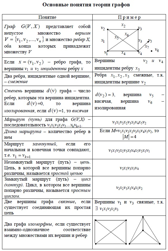 Основные понятия теории графов. Граф, вершины, ребра, инцидентность, степень, маршруты, контуры, связность, изоморфность. Примеры.