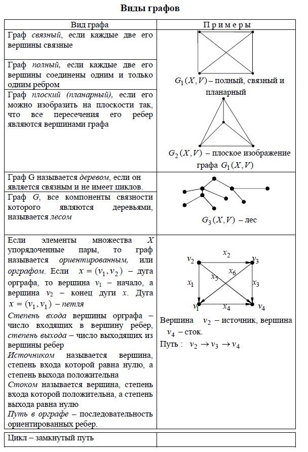 Виды графов. Связные, полные, плоские (планарные) графы. Деревья, лес, ориентированые графы (орграфы). Степени входа и выхода, источник, стоки, пути и циклы.