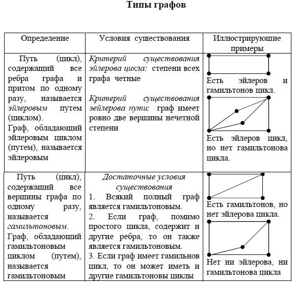 Типы графов. Эйлеров цикл и Эйлеров путь. Гамильтонов цикл и Гамильтонов путь.