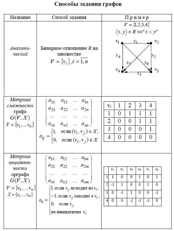 Способы задания графов. Аналитический, матрица смежности графа и матрица инцидентности графа.