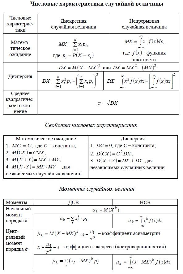 Числовые характеристики случайной величины. Математическое ожидание, Дисперсия, среднее квадратическое отклонение, моменты случайных величин.