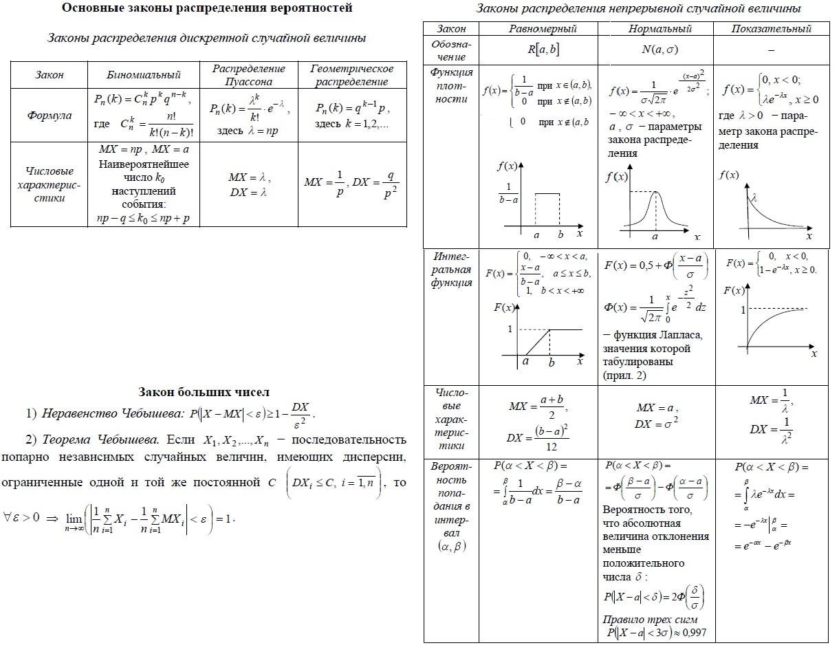 Основные законы распределения вероятностей. Биномиальный, распределение Пуассона, геометрическое распределение - для дискретных случайных величин. Равномерное, нормальное и показательное распределение - для непрерывных случайных величин. Закон больших чисел, неравенство и теорема Чебышева. Математические ожидания и дисперсии для различных распределений (законов распределения) Функции распределения для различных законов распределения. Расчет вероятности для различных законов распределения.