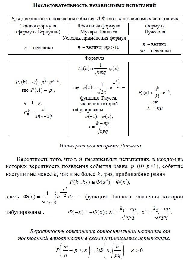 Последовательность независимых испытаний. Точная формула (Бернулли), локальная формула (Муавра-Лапласса),  формула Пуассона. Интегральная теорема Лапласса