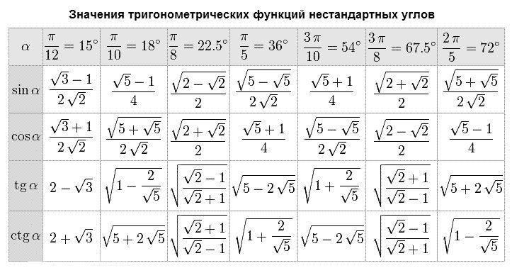 Углы 15°,18°,22,5°,36°,54°,67,5°,72°,(π/12,π/10,π/8,π/5,π,3π/10,3π/8, 2π/5). Синусы, косинусы, тангенсы и котангенсы. Значения тригонометрических функций нестандартных углов.