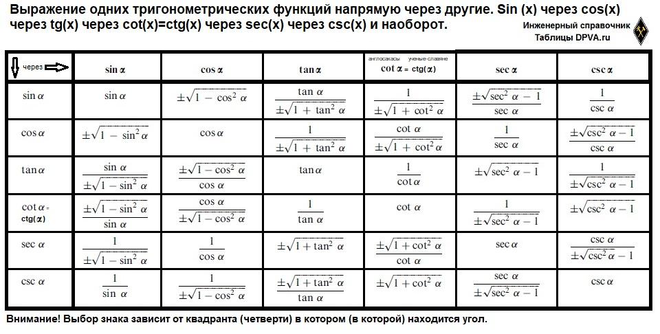 Выражение одних тригонометрических функций напрямую через другие. Sin (x) через cos(x) через tg(x) через cot(x)=ctg(x) через sec(x) через csc(x) и наоборот.