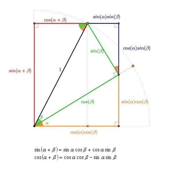 Красивое геометрическое доказательство  синус суммы углов, косинус суммы углов