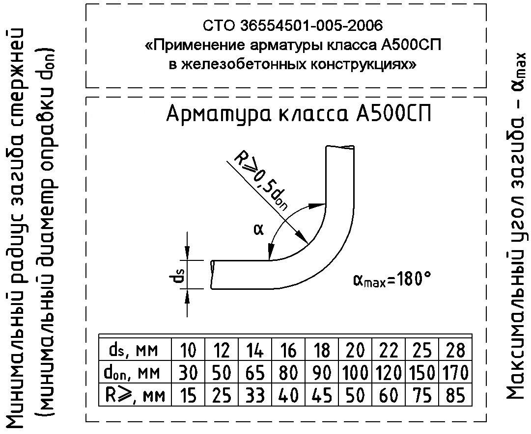 Минимальный - максимальный радиус загиба стержней (минимальный диаметр оправки) Арматура класса А500СП СТО3654501-005-2006, гладкие стержни, стержни периодического профиля.