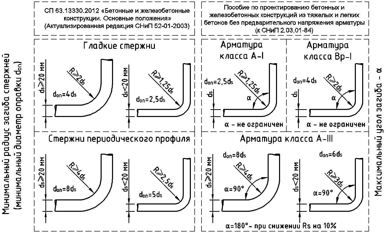 Минимальный / максимальный радиус загиба стержней (минимальный диаметр оправки) арматура класса A-I, Bp-I, A-III Пособие к СНиП2.03.01-84.