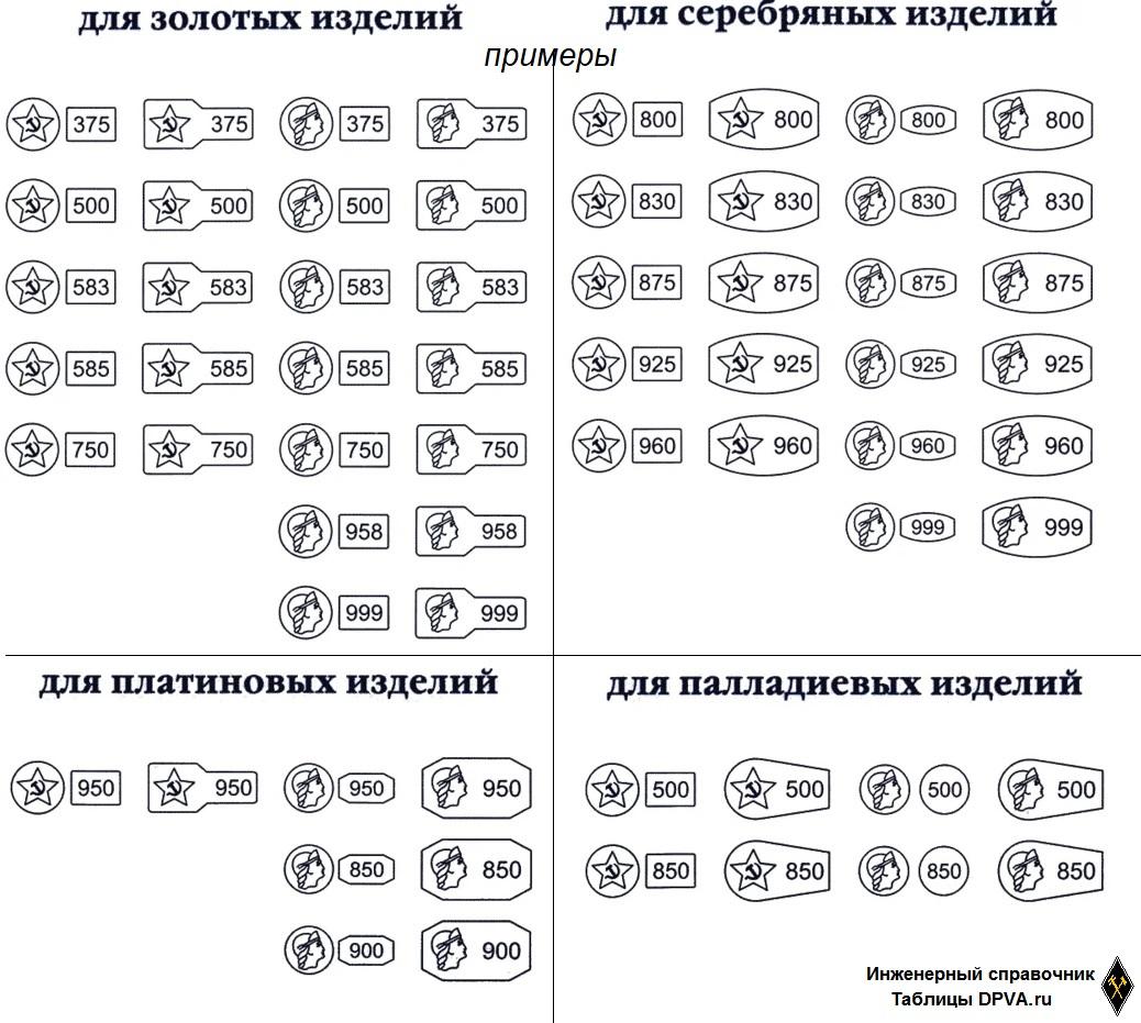 Примеры метрических проб золота, серебра, платины и палладия