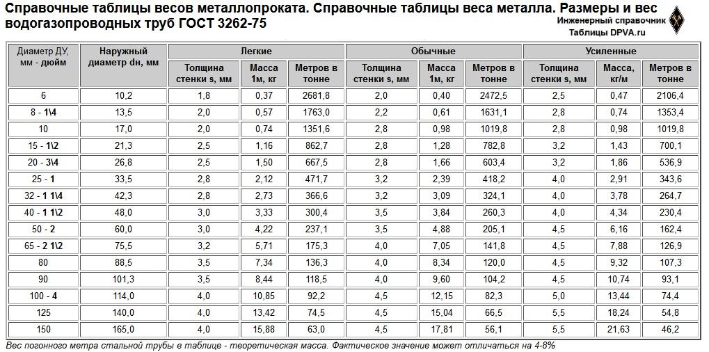 Распечатать: Справочные таблицы весов металлопроката. Справочные таблицы веса металла. Размеры и вес водогазопроводных труб ГОСТ 3262-75